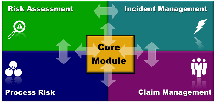 Core Module Risk Assessment Incident Management Process Risk Claim Management